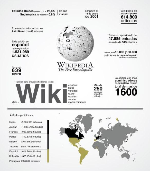 infografia wikipedia