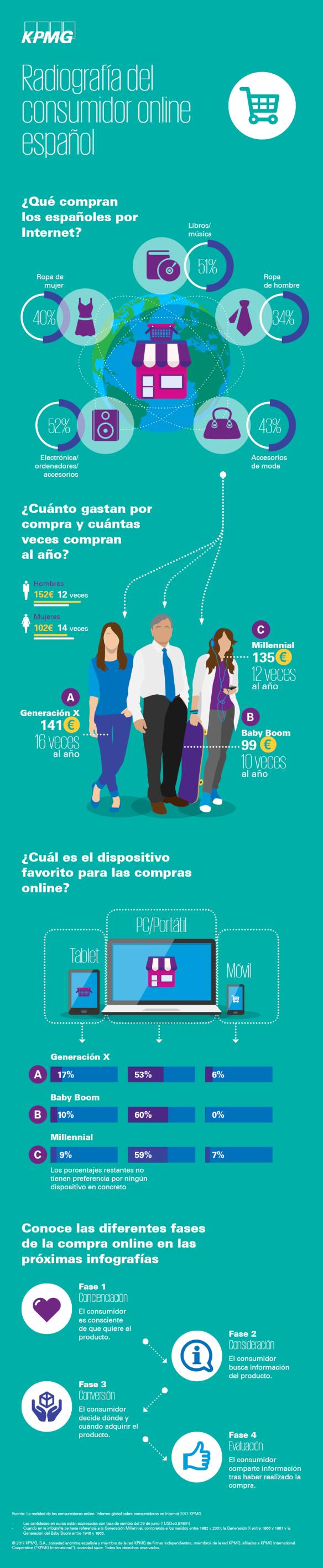 radiografia-consumidor-online-espanol-infografia